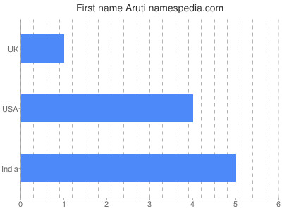 Given name Aruti