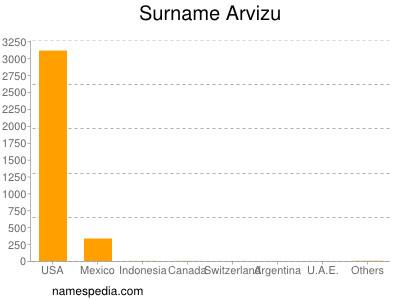 Surname Arvizu