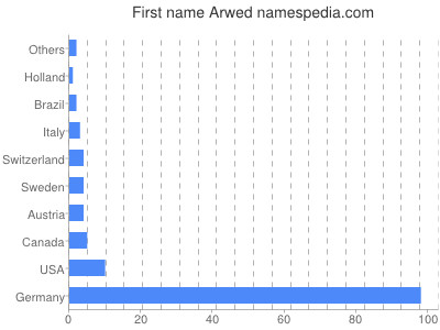 Given name Arwed