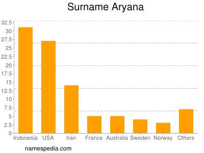 Surname Aryana