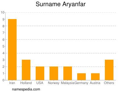 Surname Aryanfar