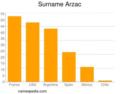 Familiennamen Arzac
