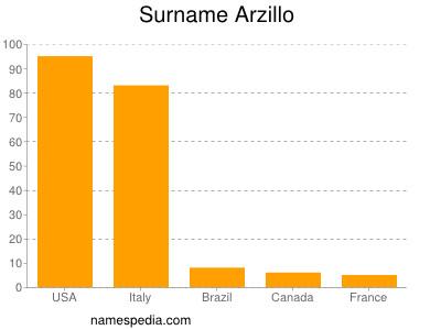 Surname Arzillo