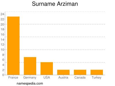 Surname Arziman