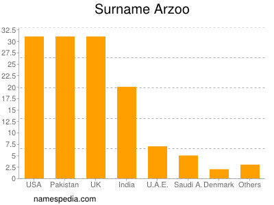 Surname Arzoo
