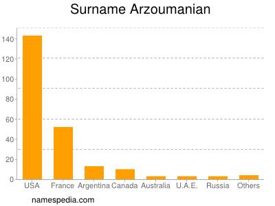 Surname Arzoumanian