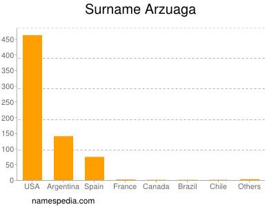 Surname Arzuaga