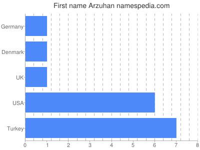 Given name Arzuhan