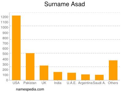 Surname Asad