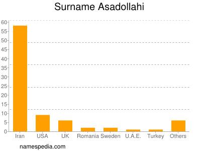 Surname Asadollahi