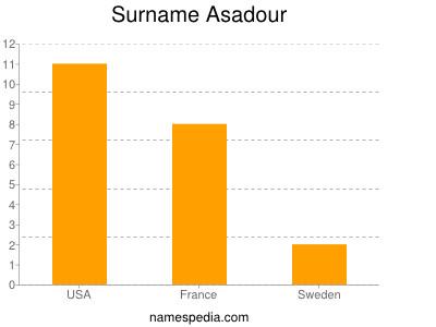 Surname Asadour