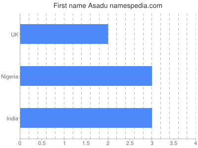 Given name Asadu