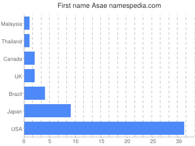Given name Asae