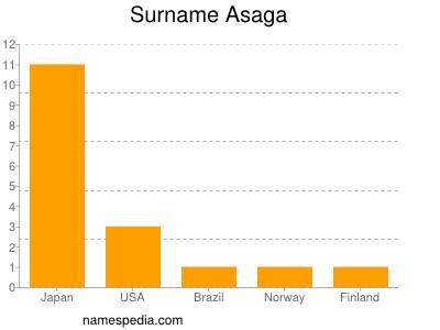 Surname Asaga