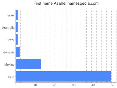 Given name Asahel