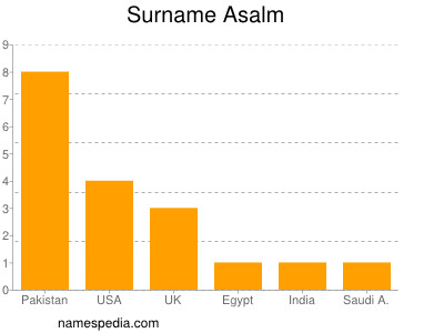 Surname Asalm