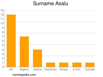 Surname Asalu