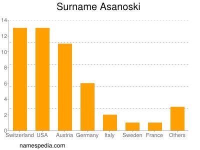 Surname Asanoski