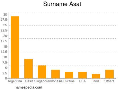 Surname Asat