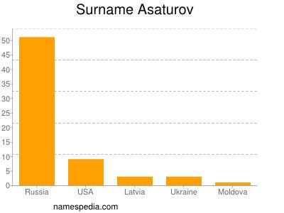 Surname Asaturov