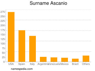Surname Ascanio