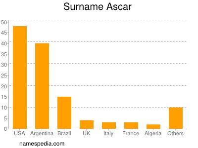 Surname Ascar