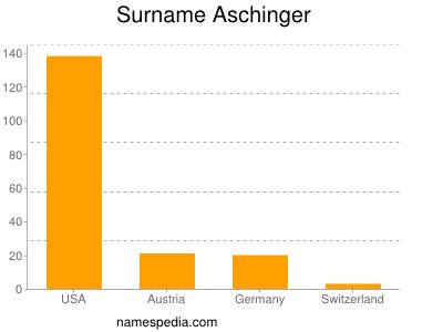 Surname Aschinger