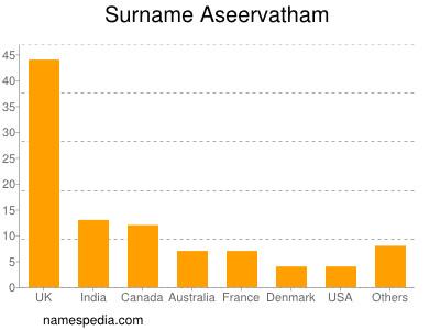 Surname Aseervatham
