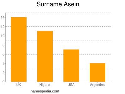 Familiennamen Asein