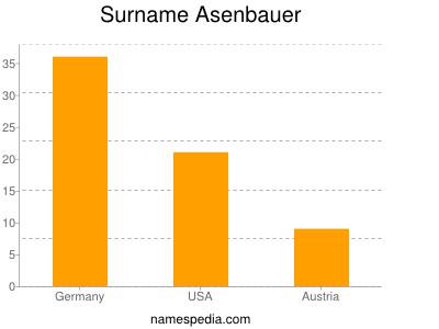 Surname Asenbauer