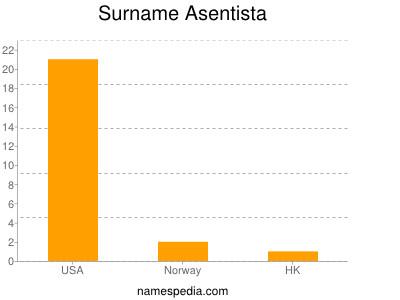 Surname Asentista
