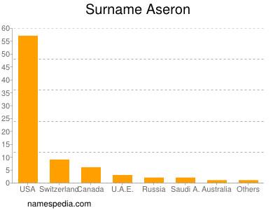 Surname Aseron
