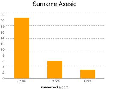 Familiennamen Asesio