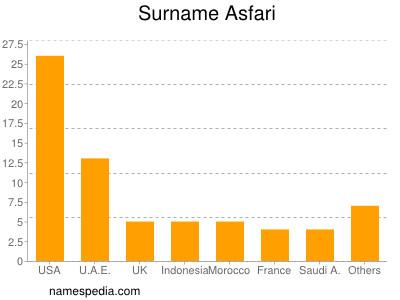 Surname Asfari
