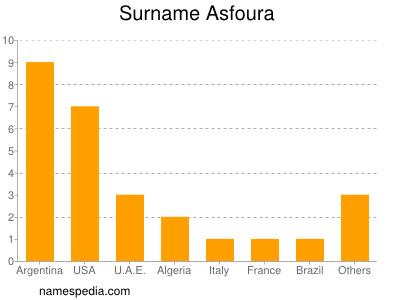 Surname Asfoura