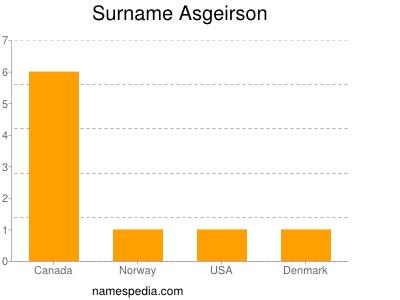 Surname Asgeirson