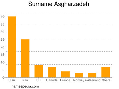 Surname Asgharzadeh