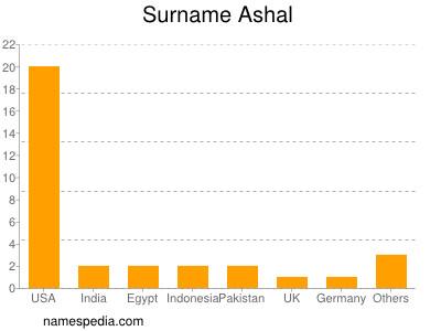 nom Ashal
