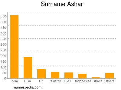 Surname Ashar