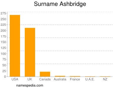 Surname Ashbridge