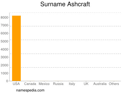 Surname Ashcraft