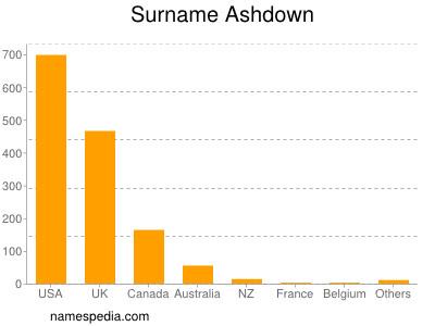 Surname Ashdown