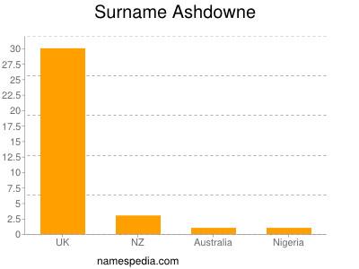 Surname Ashdowne