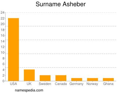 Surname Asheber