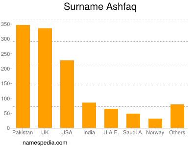 Surname Ashfaq