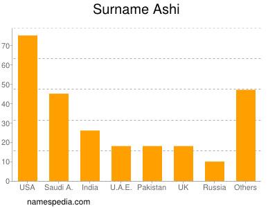 Surname Ashi