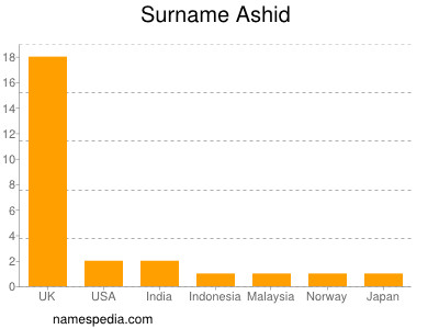 Surname Ashid