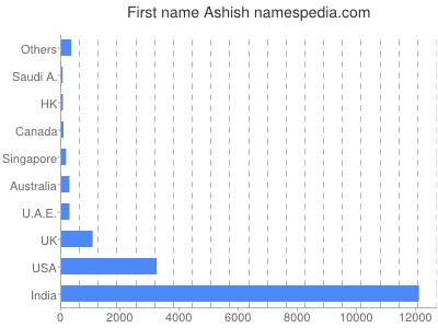 Given name Ashish