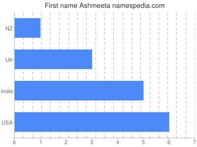 Given name Ashmeeta
