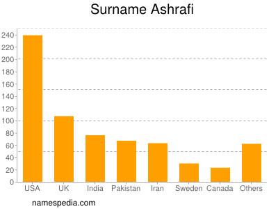 Surname Ashrafi